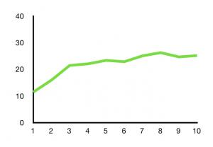 Figur 1: Pasientenes gjennomsnittlige livskvalitet